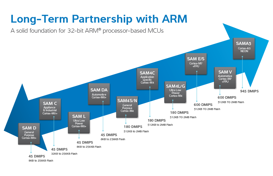 Atmel | SMART ARM Cortex