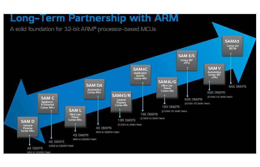 Atmel   SMART ARM Cortex