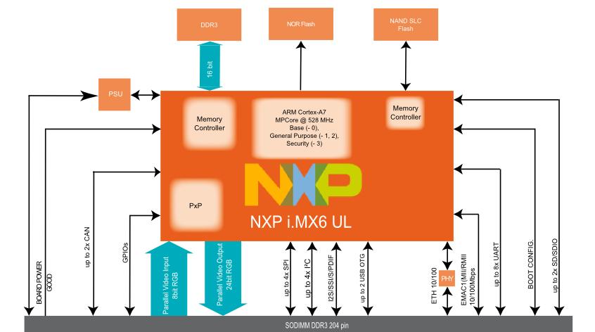 AXEL ULite nowy moduł System on Module firmy DAVE Embedded Systems oparty na procesorze NXP/Freescale i.MX6 Ultra Lite
