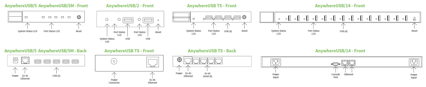 AnywhereUSB - seria hubów USB over IP firmy Digi International
