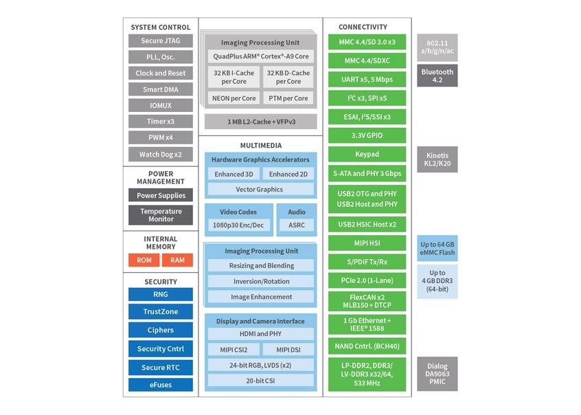ConnectCore® 6+ wysoce skalowalny oraz zintegrowany moduł SoM firmy Digi International oparty na procesorach aplikacyjnych NXP i.MX6Plus