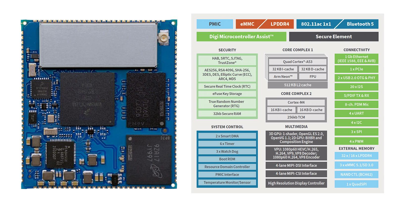 Digi ConnectCore®8M Mini najnowszy model w rodzinie systemów modułowych ConnectCore (SOM) firmy Digi International