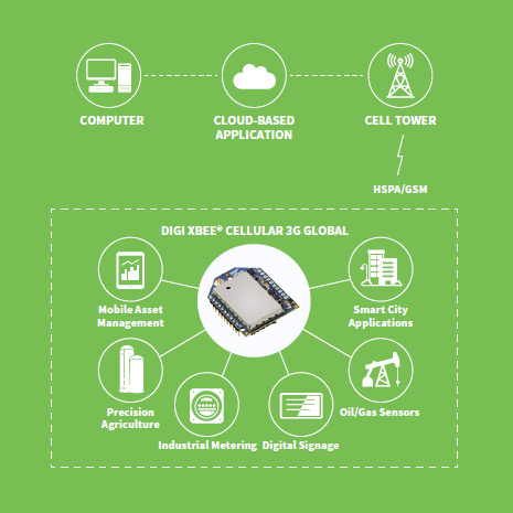 Digi XBee Cellular 3G Global (XBC-M5-UT-001)