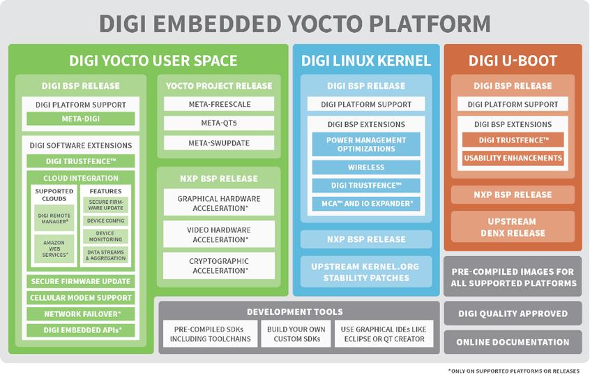 Czym to jest Digi Embedded Yocto