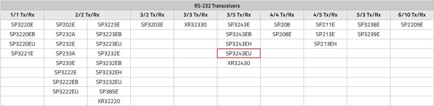 SP3243EU wysokiej szybkości transceiver 3Tx/5Rx RS-232 firmy MaxLinear (dawniej Exar) z funkcją budzenia i trybem uśpienia poniżej 1 μA
