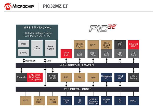 Microchip PIC32MZ ET