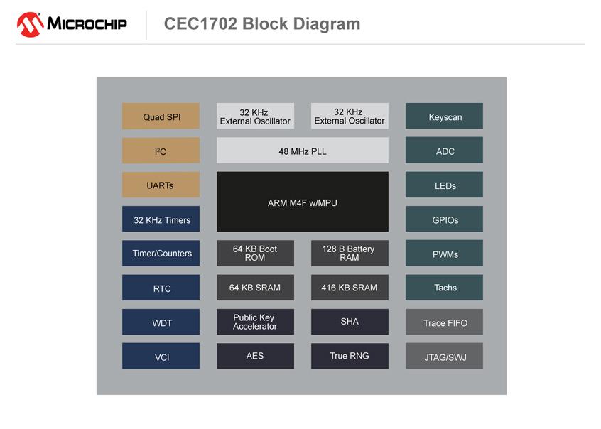 Mikrokontroler kryptograficzny CEC1702 firmy Microchip ze wsparciem dla sprzętowych funkcji uwierzytelniania i szyfrowania danych w aplikachach IoT