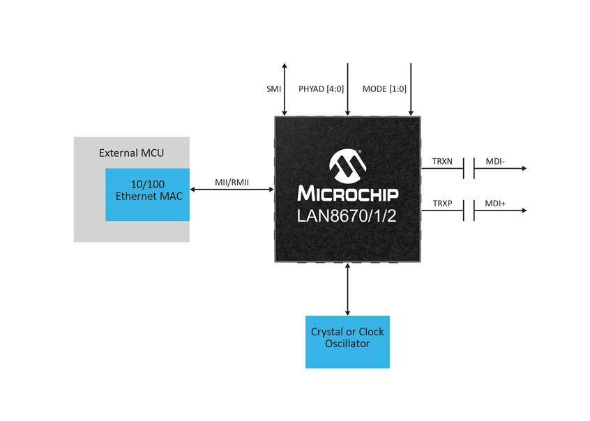 Transceivery Ethernet PHY LAN867x upraszczają wdrożenia Przemysłowego Internetu Rzeczy (IIoT)