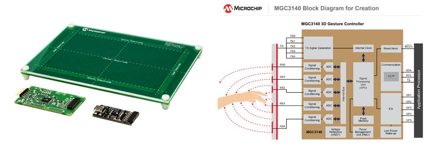 MGC3140 kontroler gestów 3D firmy Microchip dla pewnych interfejsów użytkownika w aplikacjach motoryzacyjnych