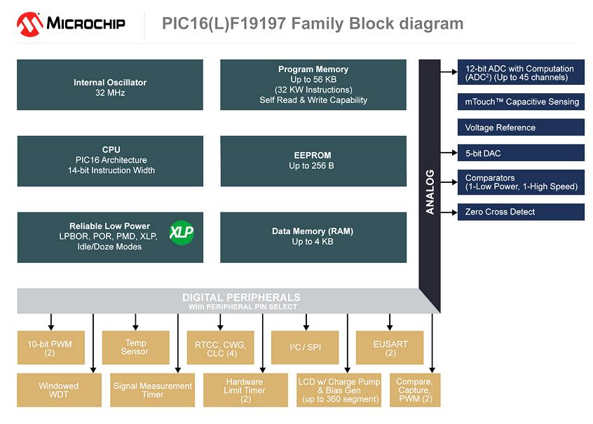 8-bitowe mikrokontrolery PIC16F19197 firmy Microchip jako pierwsze zoptymalizowane dla małych aplikacji z wyświetlaczami LCD i zasilanych z baterii