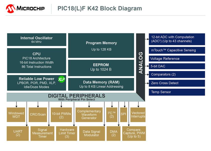Mikrokontrolery PIC18F serii K42 firmy Microchip ze zintegorwanymi urządzeniami CIP oraz największą pamięcią wśród wszystkich 8-bit MCU