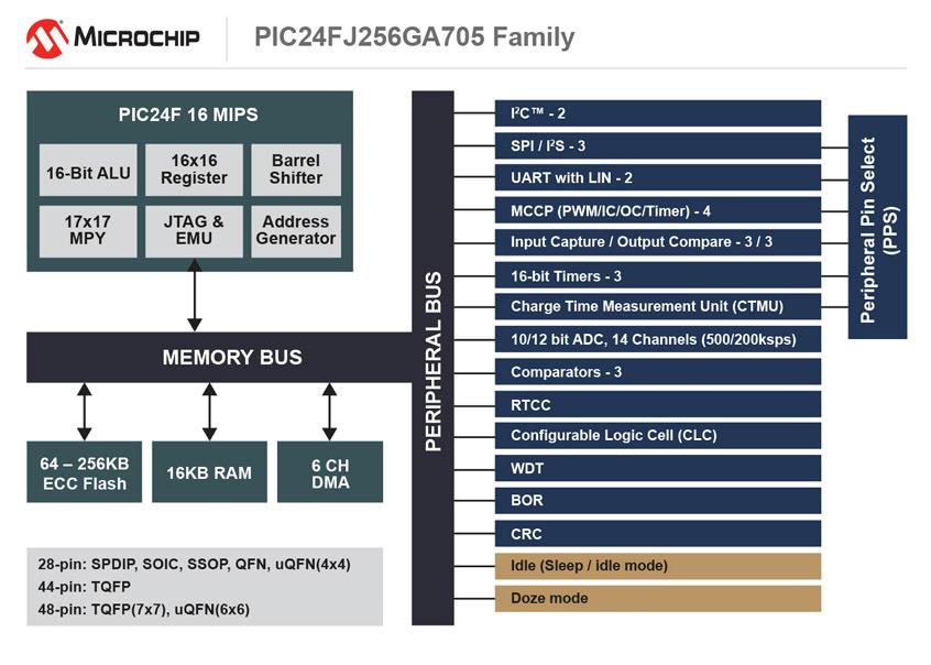 Rodzina energooszczędnych 16-bitowych mikrokontrolerów PIC24 serii GA7