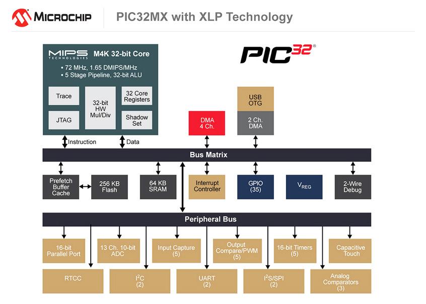 Odświeżona rodzina mikrokontrolerów PIC32MX1/2 firmy Microchip z obsługą technologii eXtreme Low Power XLP