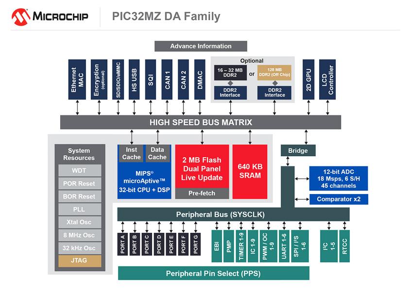 PIC32MZ serii DA to pierwsze w branży 32-bitowe mikrokontrolery PIC firmy Microchip ze zintegrowanym GPU (2D) oraz pamięcią DDR2 dla wydajnej obsługi aplikacji HMI