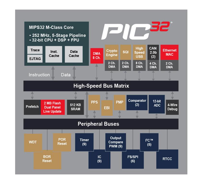 Pierwsze mikrokontrolery PIC32MZ EF firmy Microchip z przemysłowym zakresem temperatury, 252MHz zegarem oraz kwalifikacją AEC-Q100