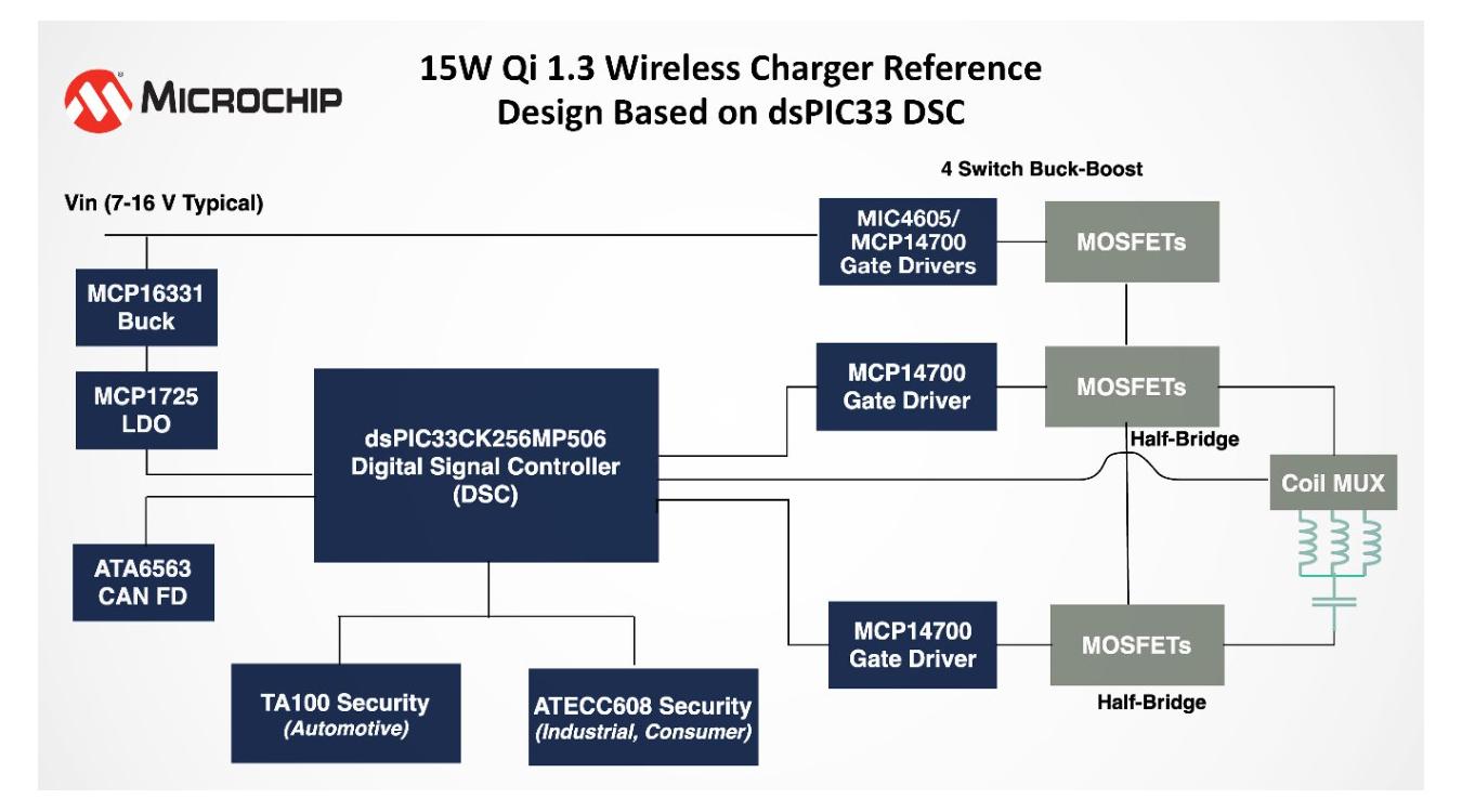 Qi 1.3 nowa specyfikacja Wireless Power Consortium (WPC) dotycząca uwierzytelnienia podczas ładowania bezprzewodowego urządzeń