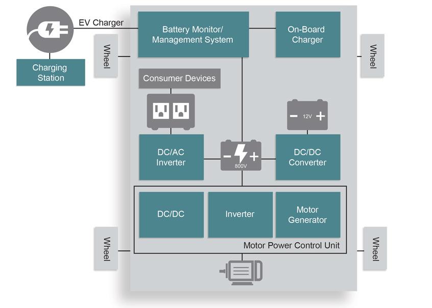 Nowe układy dyskretne MOSFET oraz SBD firmy Microchip w technologii węglika krzemu SiC