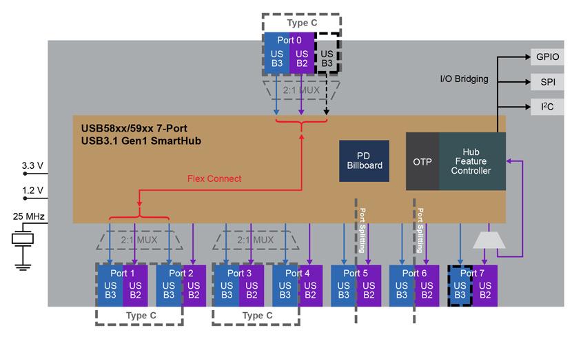 Nowe 8-bitowe mikrokontrolery PIC18F serii K40 firmy Microchip z wbudowanymi urządzeniami CIP