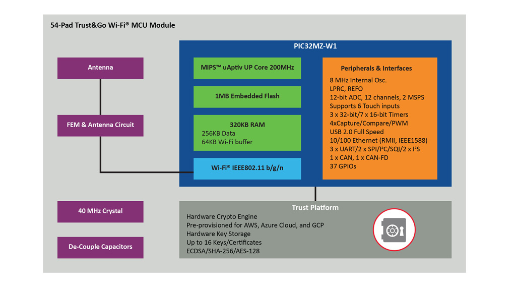 WFI32E01PC pierwszy w historii mikrokontroler Wi-Fi firmy Microchip integrujący platformę bezpieczeństwa Trust&GO