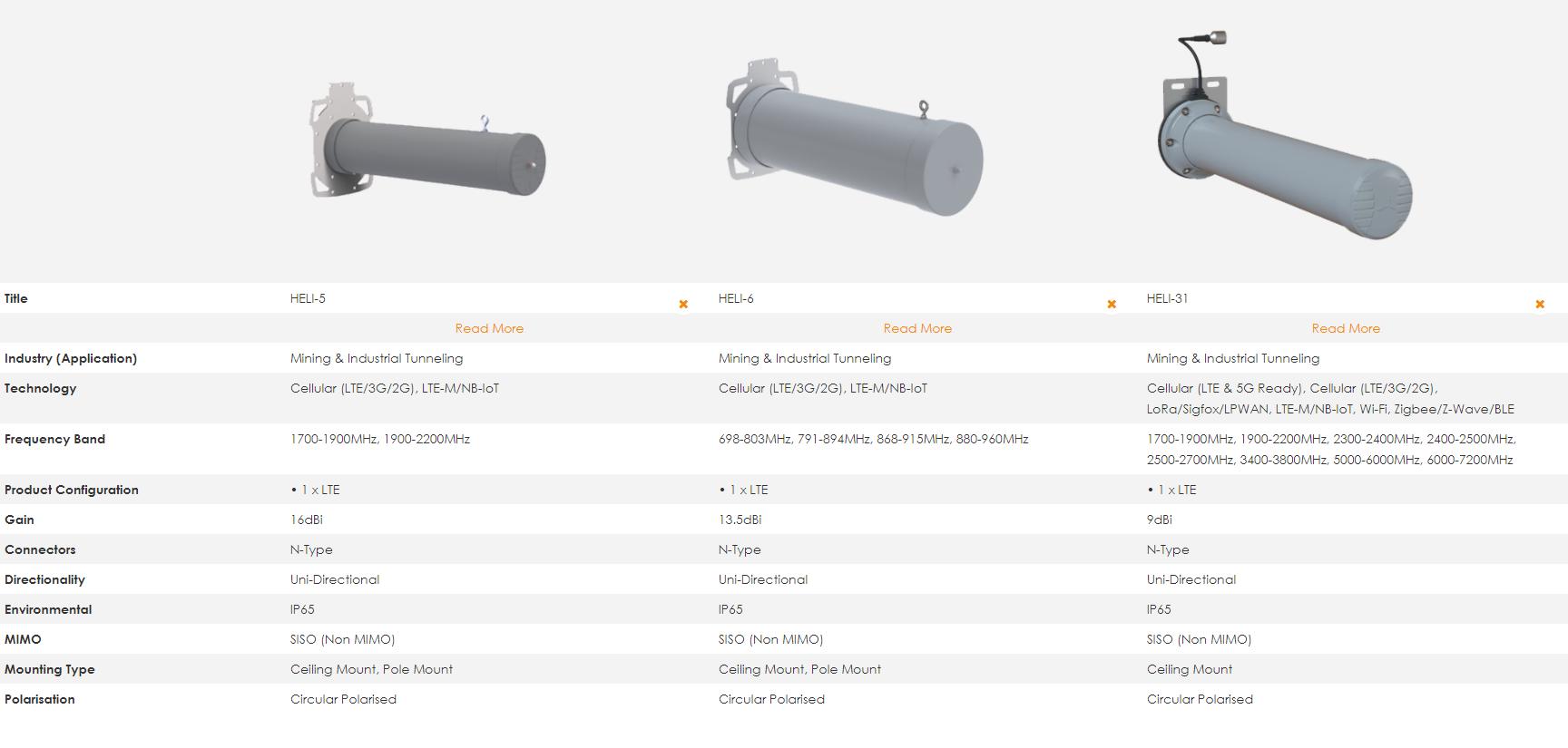 Anteny Wifi i LTE do zastosowań w kopalniach i innych tunelach podziemnych