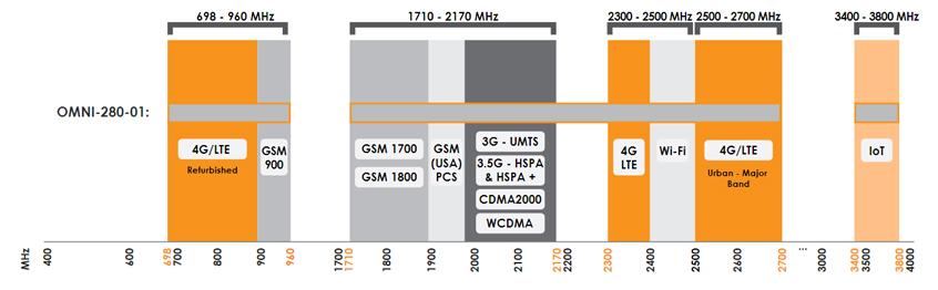 OMNI-280 wielozakresowa antena firmy Poynting z obsługą częstotliwości 698 - 3800 MHz
