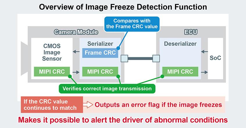 Układy SerDes oraz PMIC firmy ROHM dla obsługi modułów kamer w motoryzacyjnych systemach ADAS