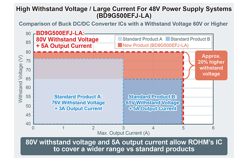 Nowe kontrolery DC/DC firmy ROHM z obsługą wysokiego napięcia i prądu dla aplikacji automatyki przemysłowej