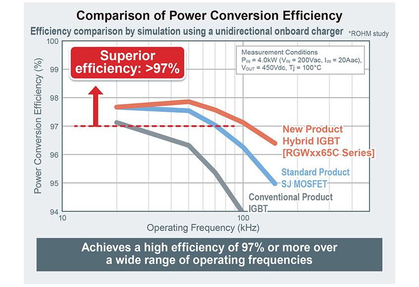 Nowe hybrydowe niskostratne tranzystory IGBT ze zintegrowaną diodą SBD w technologii SiC firmy ROHM