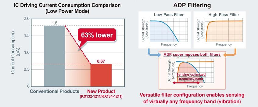 KX132-1211 oraz KX134-1211 firmy Kionix jako pierwsze w branży akcelerometry z wbudowaną funkcją filtrowania hałasu
