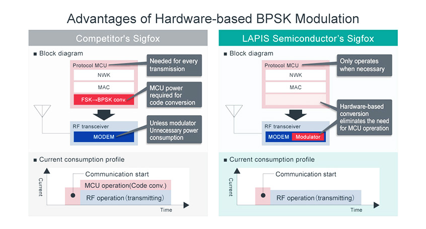 ML7404 nowy dualny transceiver LAPIS Semi obsługujący łączność LPWA w standardzie Sigfox oraz 802.15.4K