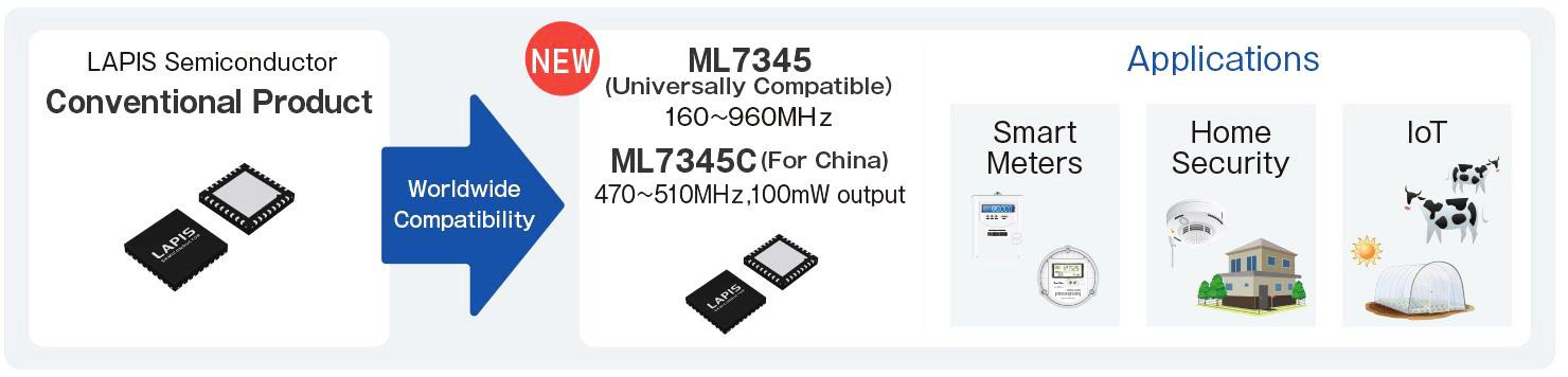 ML7345 nowe energooszczędne rozwiązanie LSI dla aplikacji komunikacyjnych sub-GHz