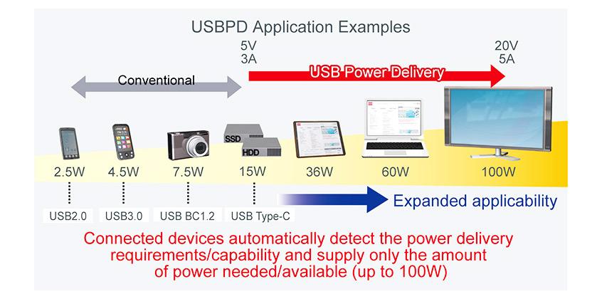 Nowe zestawy ewaluacyjne firmy ROHM zgodne ze standardem USB Power Delivery i złączami USB Type-C