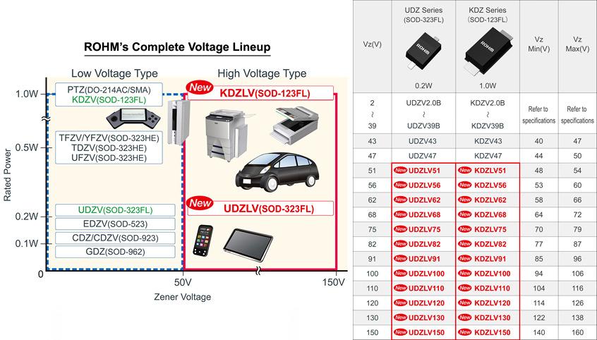 UDZLV oraz KDZLV nowe serie diod Zenera firmy ROHM dla napięć od 51 do 150V