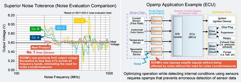 BA8290xYxx-C wzmacniacze operacyjnye ground sense firmy ROHM o przełomowej tolerancji EMI