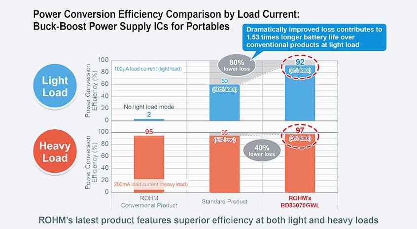 BD83070GWL wysokiej sprawności konwerter DC/DC typu buck-boost firmy ROHM ze zintegrowanym MOSFETem i sprawnością 97%