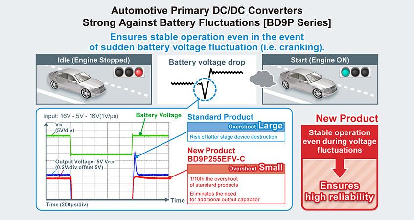 Układy przetwornic klasy motoryzacyjnej BD9P firmy ROHM zoptymalizowane pod kątem obsługi czujników, systemów ADAS oraz multimedialnych
