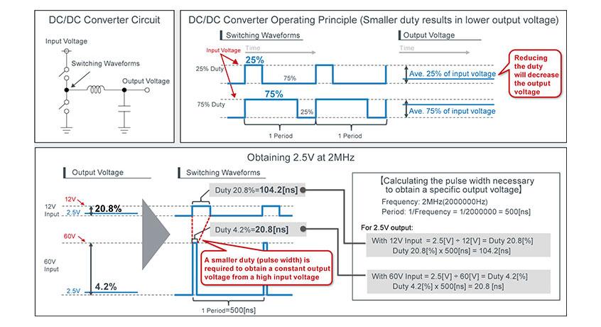 BD9V100MUF-C nowy konwerter DC-DC firmy ROHM o najwyższym 24:1 współczynniku step-down w branży