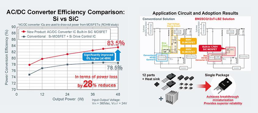 Nowa seria quasi-rezonansowych przetwornic BM2SCQ12xT-LBZ firmy ROHM integruje jako pierwsza w branży 1700V MOSFET typu SiC