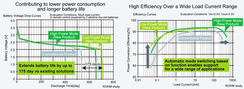 BU33UV7NUX przetwornica DC/DC typu boost z wbudowanym tranzystorem MOSFET firmy ROHM o najniższym poborze prądu w branży
