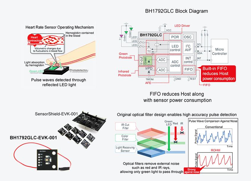 BH1792GLC optyczny czujnik tętna drugiej generacji firmy ROHM o wysokiej szybkości próbkowania i najniższym poborem prądu w branży