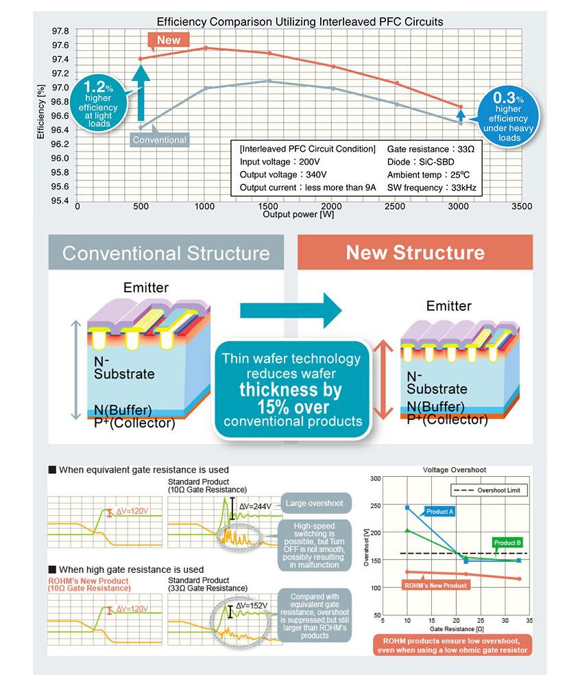 Nowe 650V tranzystory IGBT firmy ROHM o wiodącej w klasie niskiej stracie przewodzenia i szybkim czasie przełączania