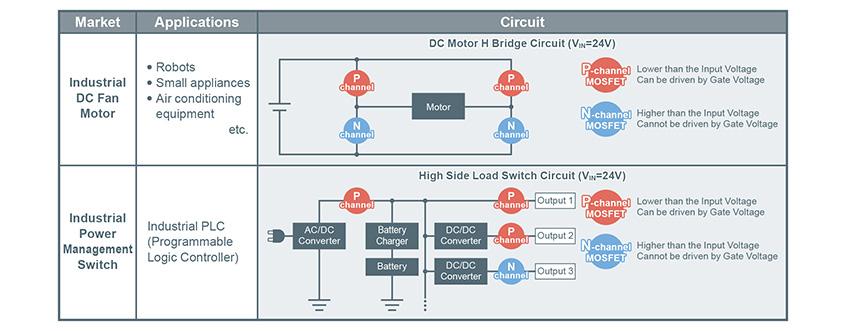Nowe tranzystory MOSFET z kanałem P piątej generacji firmy ROHM zapewniają wiodącą w swojej klasie niską rezystancję ON