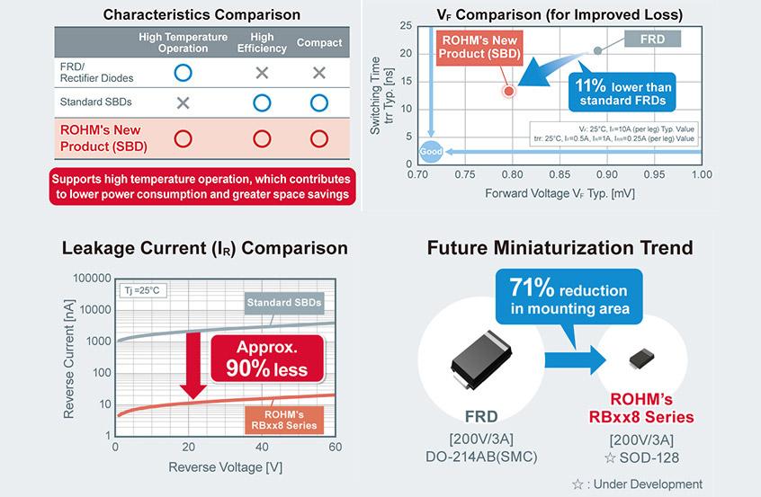 RBxx8BM/NS200 wysokiej sprawności 200V diody Schottky'ego firmy ROHM dla aplikacji wymagających stabilnej pracy w wysokich temperaturach