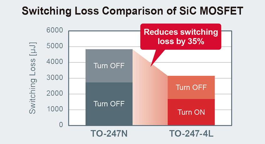 SCT3xxxxR nowa seria 650V/1200V tranzystorów MOSFET typu SiC firmy ROHM w pakiecie TO-247-4L dla wysokiej sprawności aplikacji przetwarzania mocy