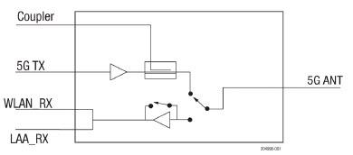 SKY85774-11 5GHz FEM dla aplikacji WLAN i LAA
