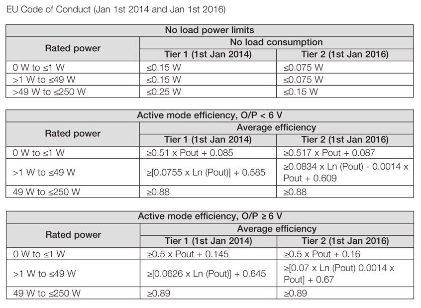 XP Power - wymogi sprawności energetycznej zasilaczy zewnętrznych
