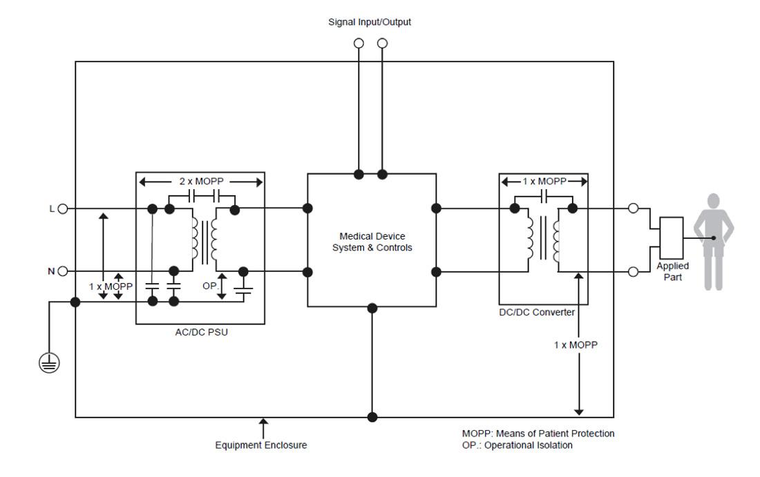 Medyczny system zasilania z wtórną izolacją DC / DC